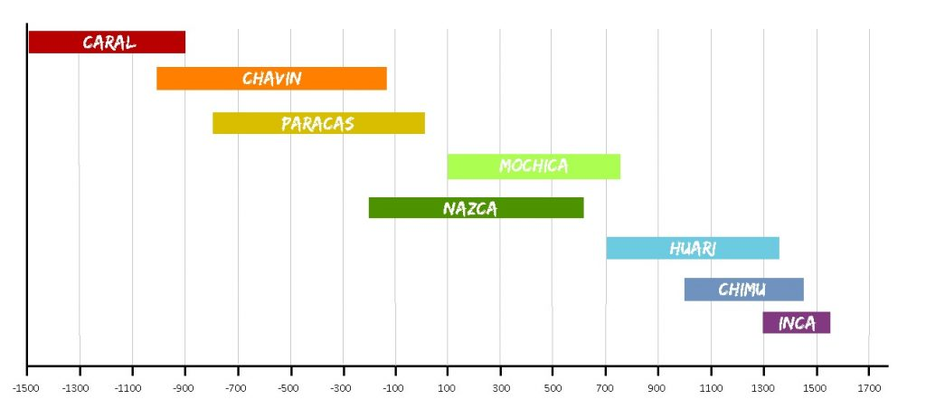 Chronologie Civilisation Inca